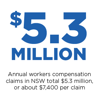 Annual workers compensation claims in NSW total $5.3mil or about $7,400 per claim