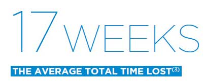 17 weeks the average total time lost (3)