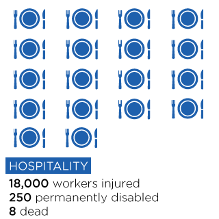 Over the past three years more than 18,000 workers were injured in the NSW hospitality industry. More than 250 were permanently disabled and eight died.