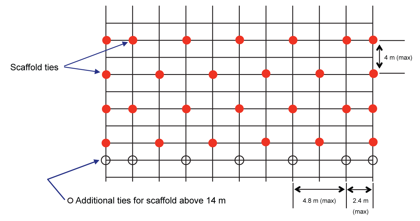Figure 6: Diagrammatic illustration of a typical tie pattern
