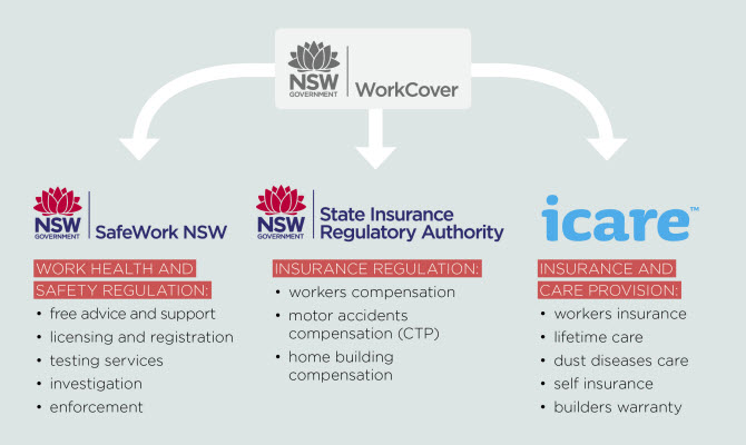 WorkCover has been split into SafeWork NSW for work health and safety regulation; the State Insurance Regulatory Authority for insurance regulation of workers compensation motor accidents compensation (ctp) and home building compensation and icare for insurance and care provision of workers insurance lifetime care, dust diseases care, self insurance, and builders warranty.