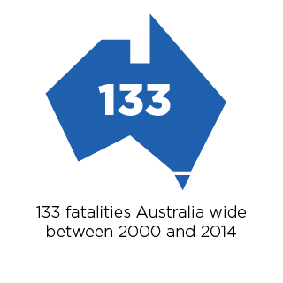 98 horse-related fatalities occurred between 2000 and 2012.