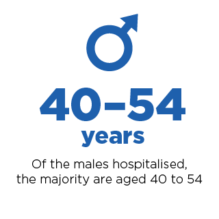 Of males hospitalised, the magority are aged 40-60.