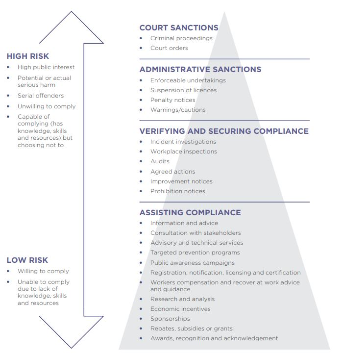 Our approach to compliance