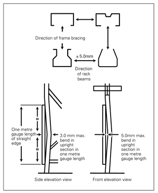 Figure 4: Typical upright sections and method of measurement. Note: To reduce the damage caused by pallets hitting the uprights, footplates and bracing while being lifted by forklifts, some workplaces install racking with beams, at knee height, in the bottom bay. This can also assist with manual picking activities as it raises the height of the items to be picked. Note: With permission from Standards Australia, this diagram has been reproduced from AS4084: Steel storage racking.