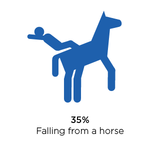 40 percent falling from a horse.