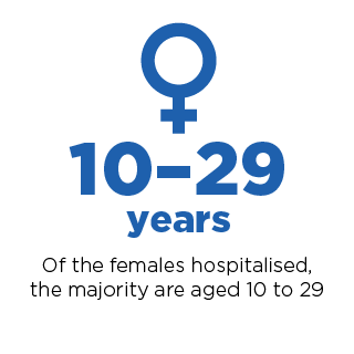 Of femails hospitalised, the majority are aged 10 to 24.